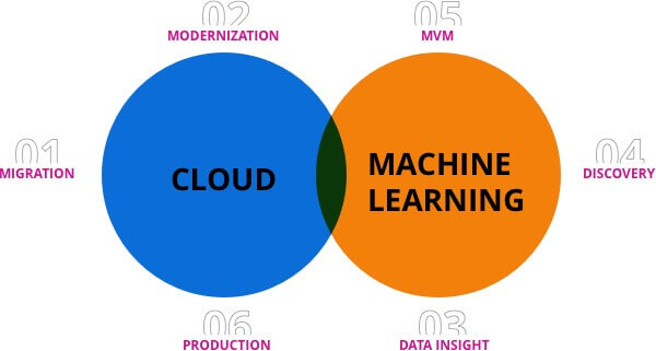 Cloud and Machine Learning Combination